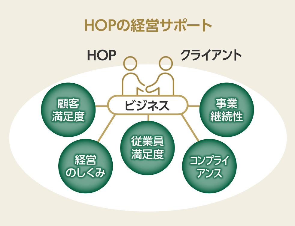 HOPの経営サポート